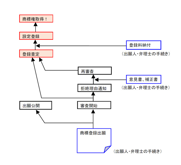 商標登録の手続きの流れ図(簡易版)