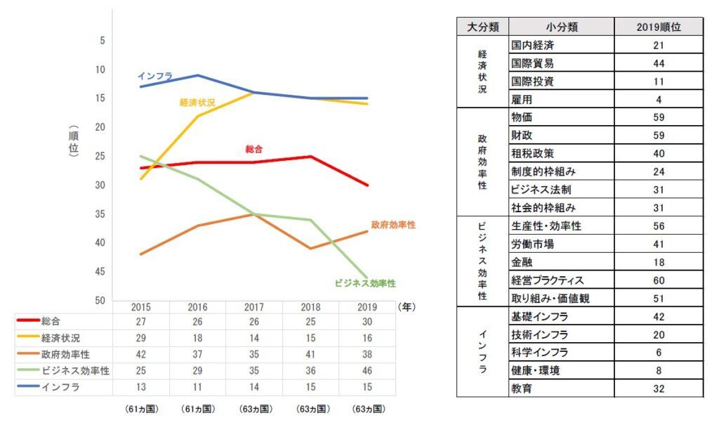 IMD競争力ランキング 2015~2019年の日本の評価スコア(60カ国中)