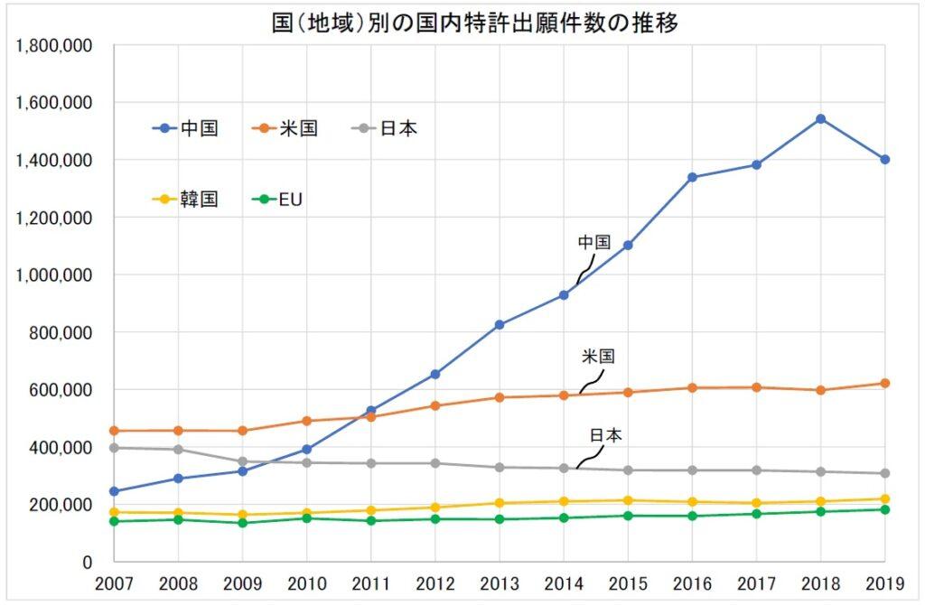 国(地域)別の国内特許出願件数の推移