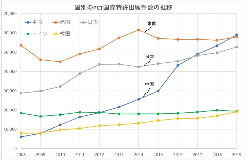 国別のPCT国際特許出願件数の推移