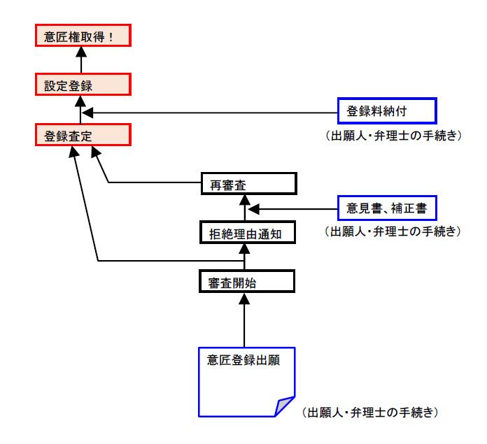 意匠登録の手続きの流れ図(簡易版)