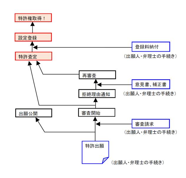 特許取得の流れ図(簡易版)
